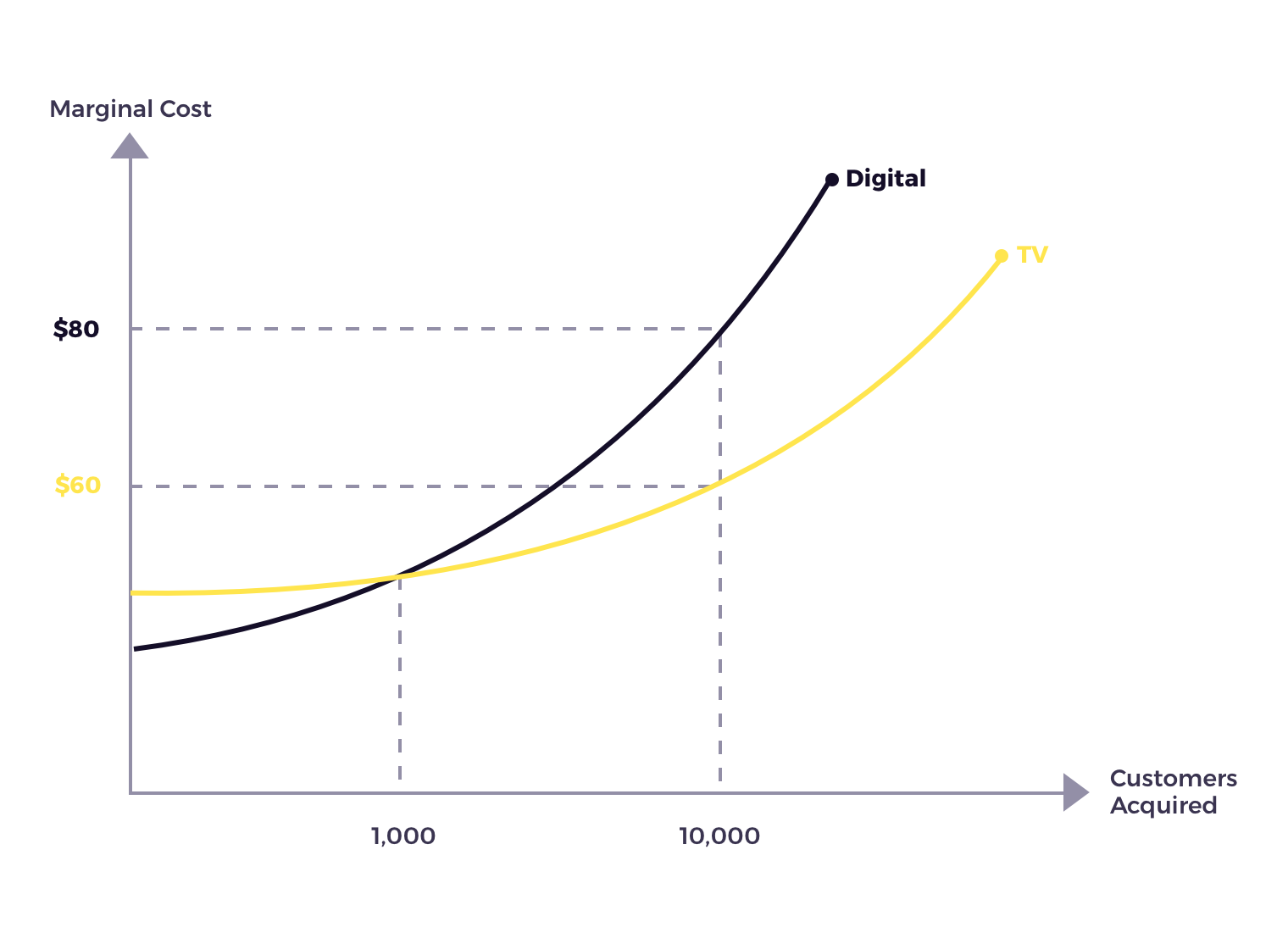marginal cost curve